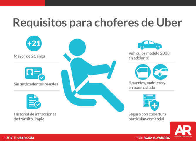 Uber requisitos 2019